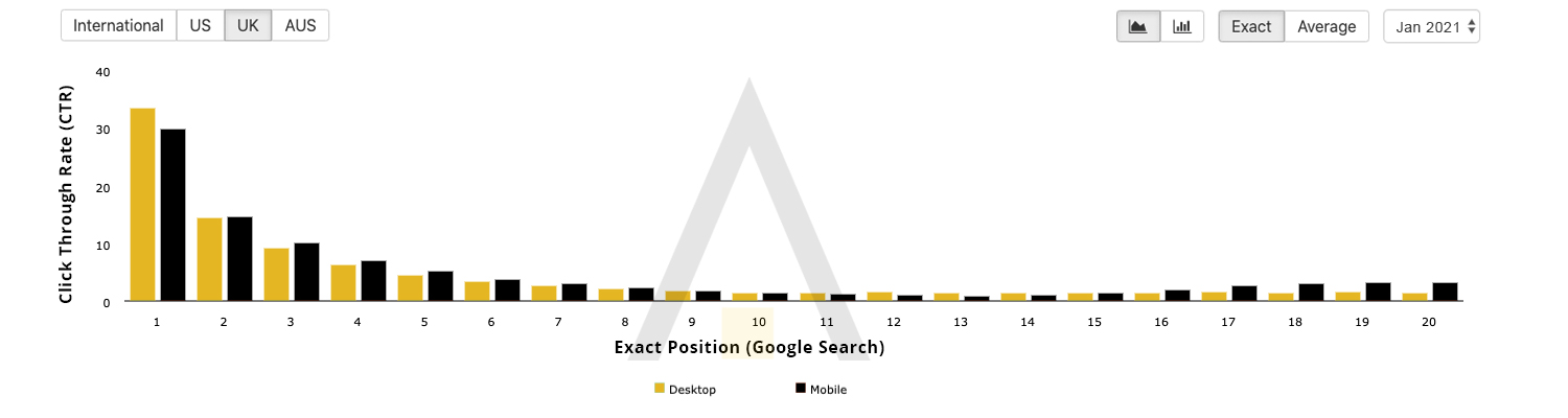 Click Through Rate vs. Position - Google Search January 2021